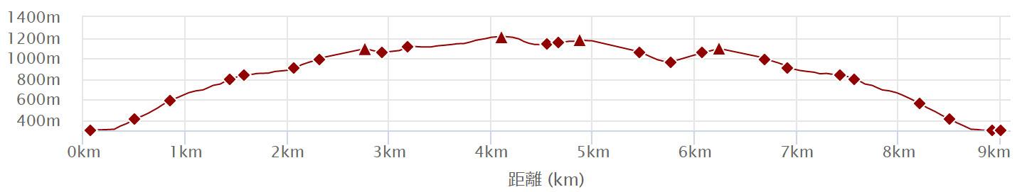 琵琶湖展望の道 武奈ケ岳
